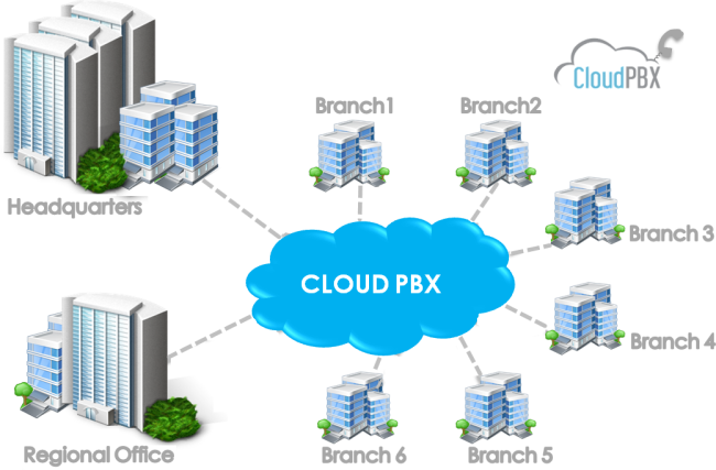 Cloud Diagram hosted pbx